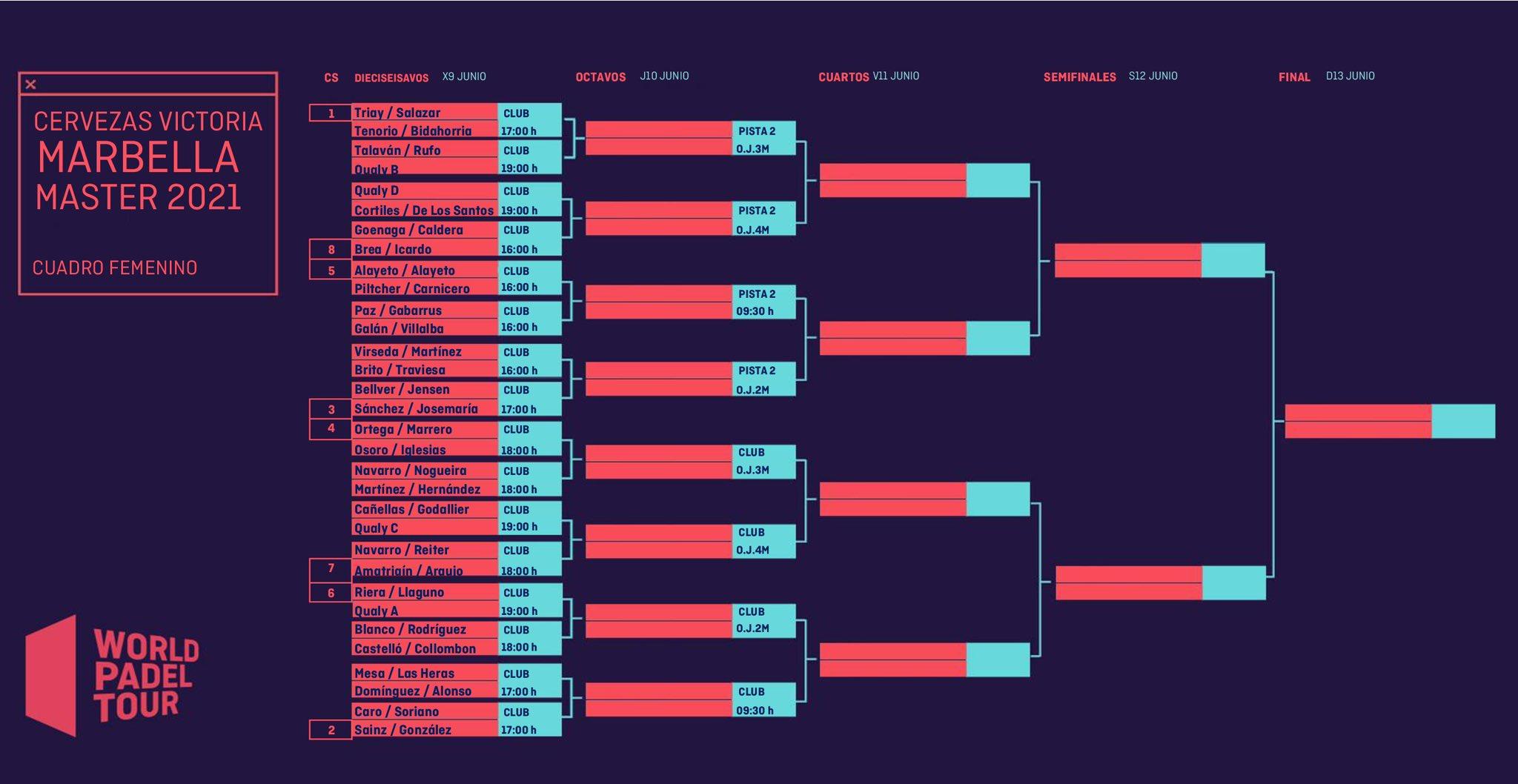 Cuadro final femenino Marbella Master 2021